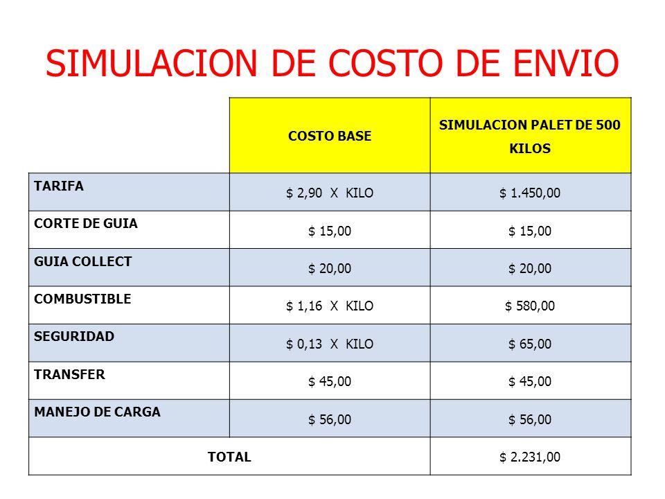SIMULACION DE COSTO DE ENVIO COSTO BASE SIMULACION PALET DE 500 KILOS TARIFA $ 2,90 X KILO$ 1.450,00 CORTE DE GUIA $ 15,00 GUIA COLLECT $ 20,00 COMBUS