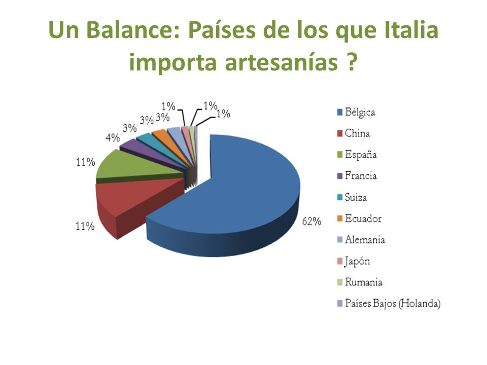Un Balance: Países de los que Italia importa artesanías ?