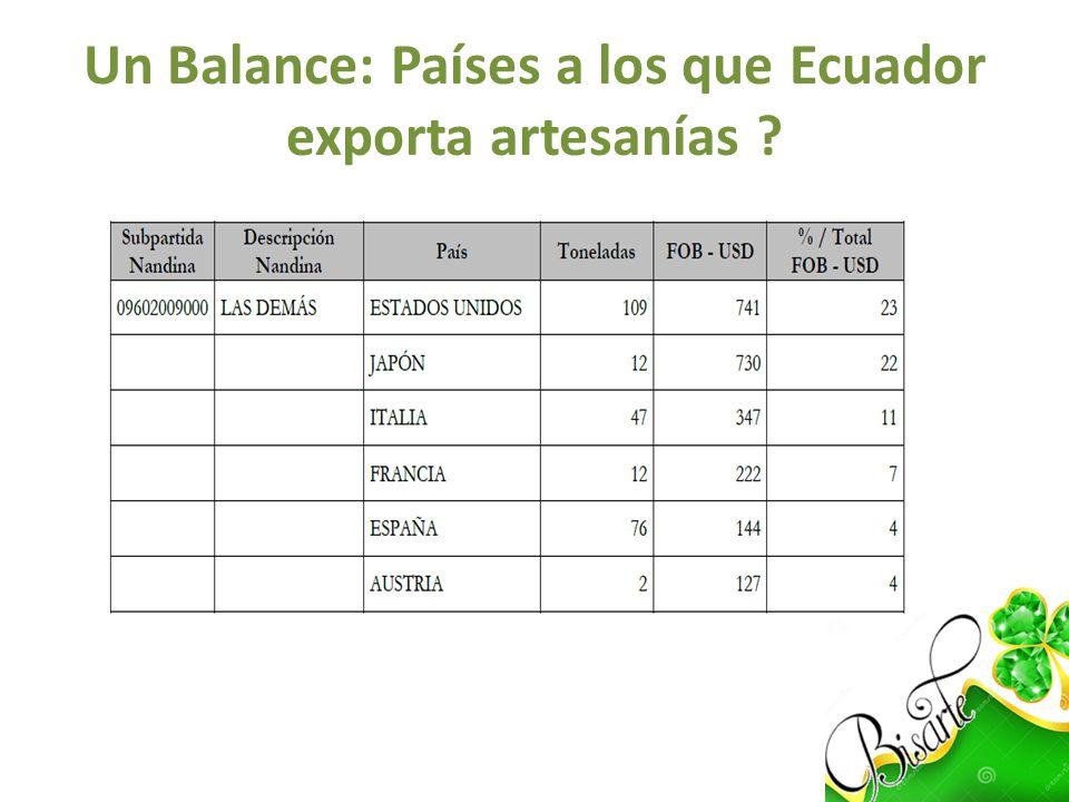 Determinar el potencial: Comercio Bilateral 4.55% De acuerdo a la información mostrada en la sección de análisis de mercado, se puede notar que Ecuador ocupa el sexto lugar en la escala de proveedores de artesanías elaboradas de origen vegetal exportadas hacia Italia.
