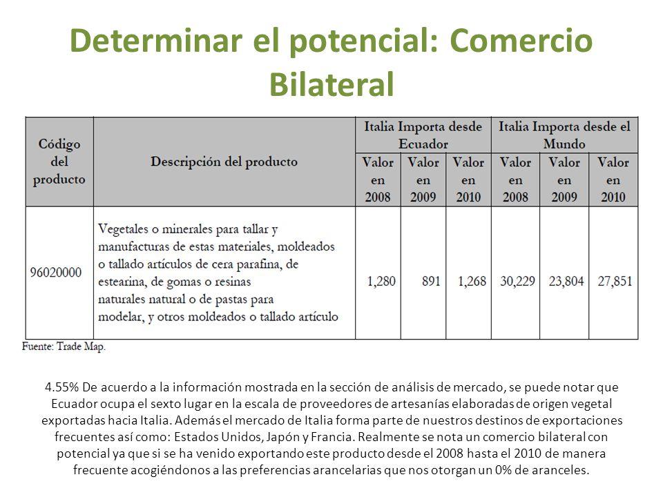 Determinar el potencial: Comercio Bilateral 4.55% De acuerdo a la información mostrada en la sección de análisis de mercado, se puede notar que Ecuado