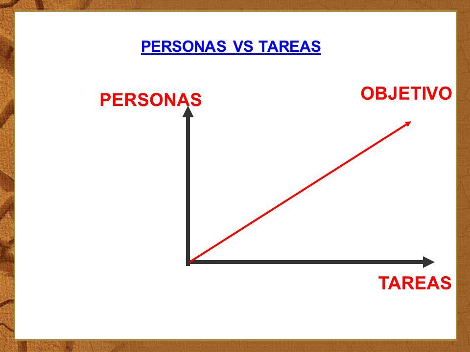 PERSONAS VS TAREAS : TAREAS PERSONAS OBJETIVO