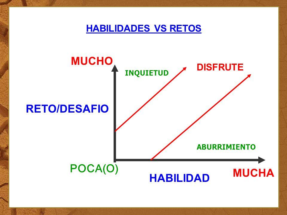 HABILIDADES VS RETOS : HABILIDAD RETO/DESAFIO POCA(O) MUCHA MUCHO ABURRIMIENTO INQUIETUD DISFRUTE