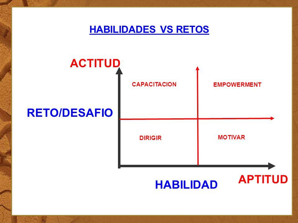 HABILIDADES VS RETOS : HABILIDAD RETO/DESAFIO APTITUD ACTITUD EMPOWERMENT DIRIGIR CAPACITACION MOTIVAR