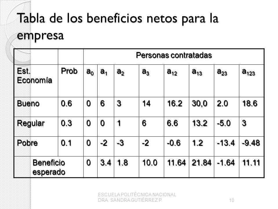 Tabla de los beneficios netos para la empresa Personas contratadas Est.