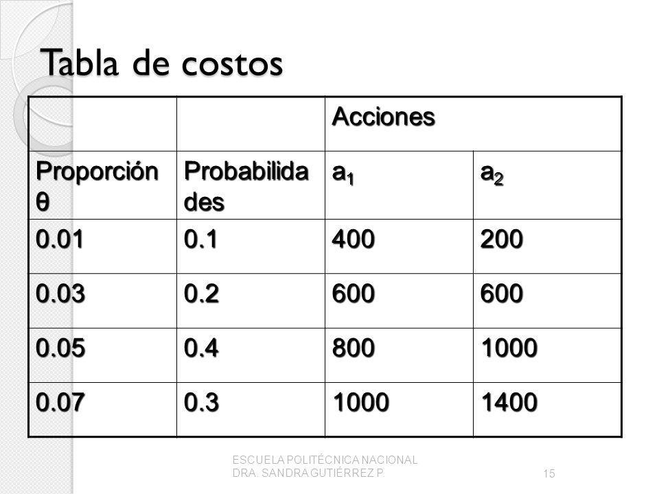 Tabla de costos Acciones Proporción θ Probabilida des a1a1a1a1 a2a2a2a2 0.010.1400200 0.030.2600600 0.050.48001000 0.070.310001400 15 ESCUELA POLITÉCNICA NACIONAL DRA.