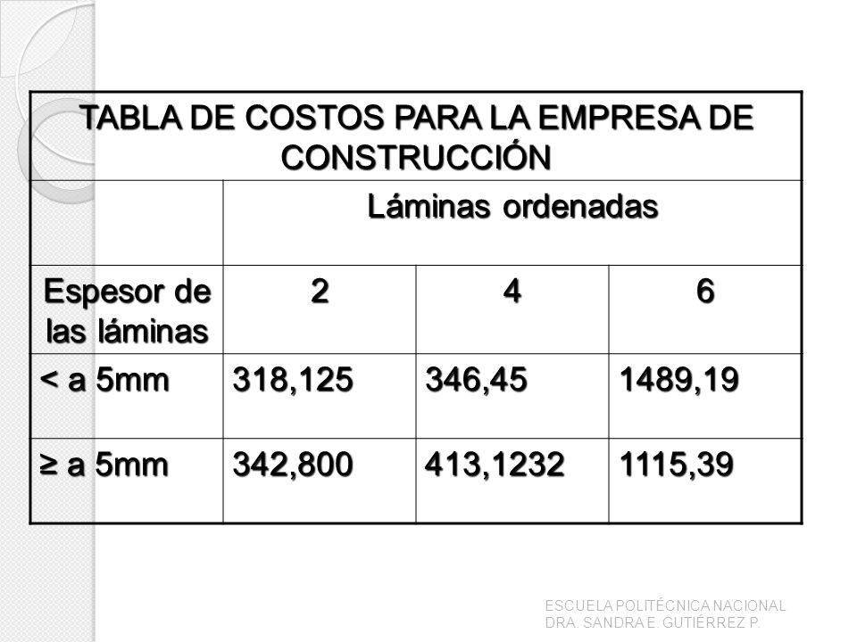TABLA DE COSTOS PARA LA EMPRESA DE CONSTRUCCIÓN Láminas ordenadas Espesor de las láminas 246 < a 5mm 318,125346,451489,19 a 5mm a 5mm342,800413,123211