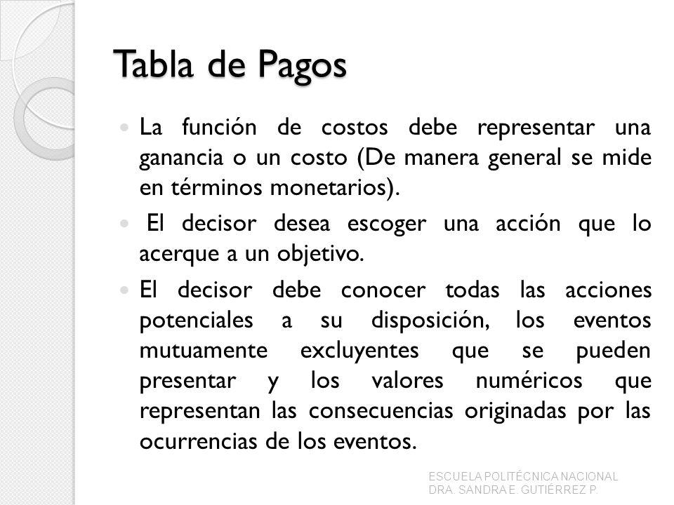 Tabla de Pagos La función de costos debe representar una ganancia o un costo (De manera general se mide en términos monetarios). El decisor desea esco