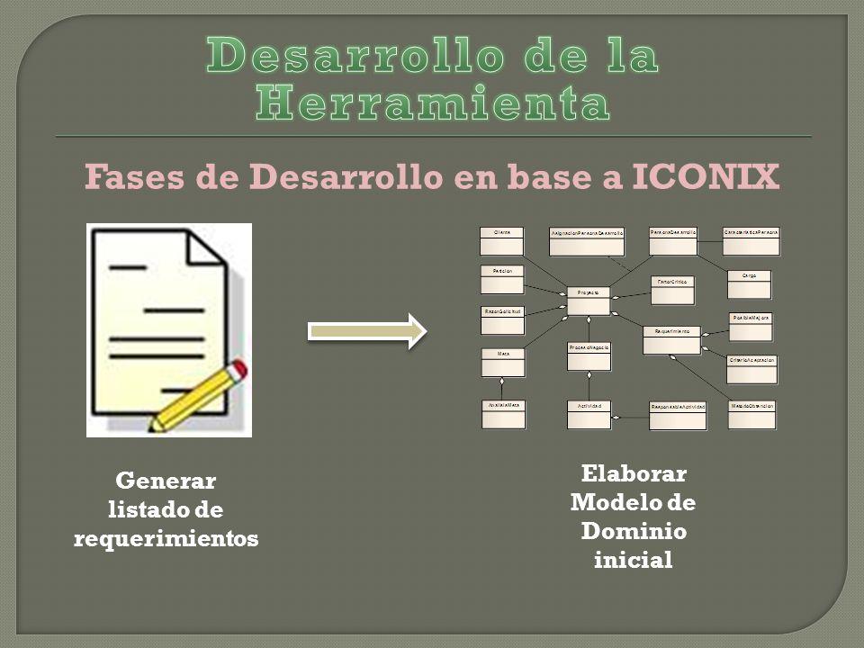 Fases de Desarrollo en base a ICONIX Generar listado de requerimientos Elaborar Modelo de Dominio inicial