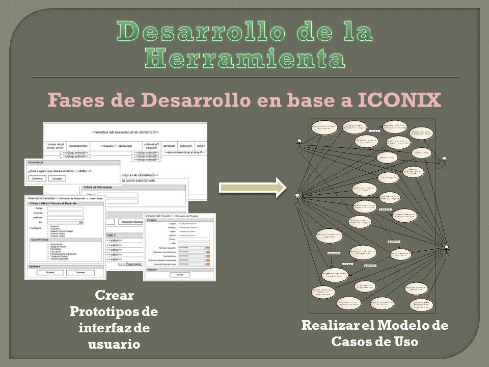 Fases de Desarrollo en base a ICONIX Crear Prototipos de interfaz de usuario Realizar el Modelo de Casos de Uso