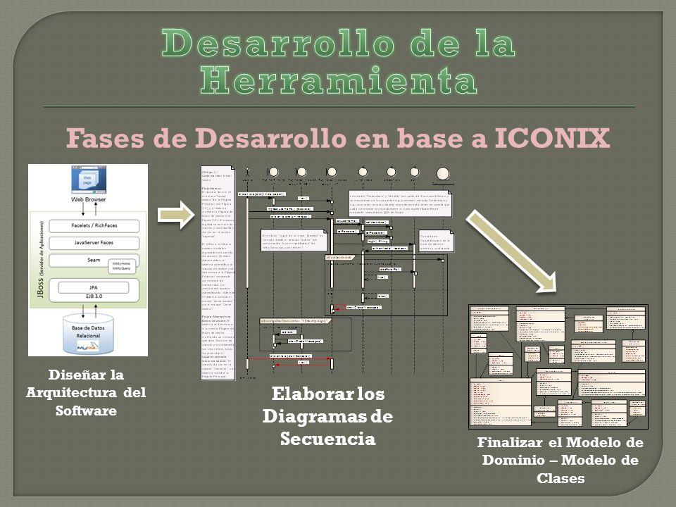 Fases de Desarrollo en base a ICONIX Diseñar la Arquitectura del Software Elaborar los Diagramas de Secuencia Finalizar el Modelo de Dominio – Modelo de Clases