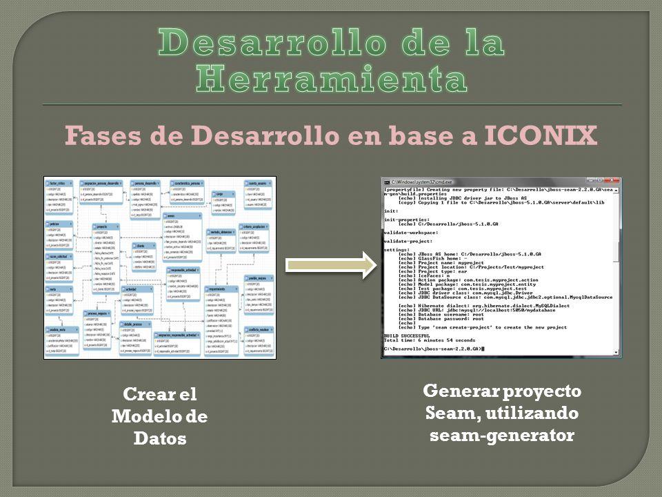 Fases de Desarrollo en base a ICONIX Crear el Modelo de Datos Generar proyecto Seam, utilizando seam-generator