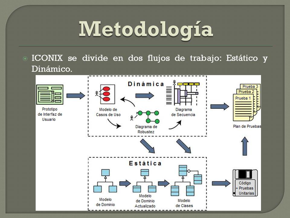 ICONIX se divide en dos flujos de trabajo: Estático y Dinámico.