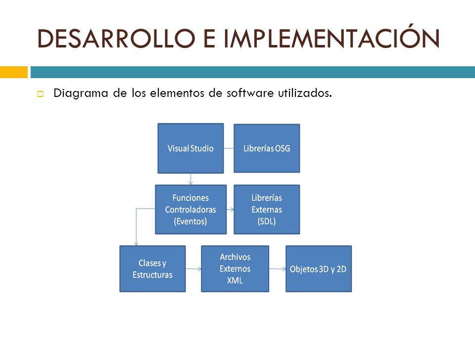 Diagrama de los elementos de software utilizados.