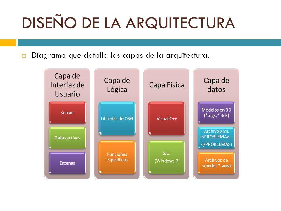 DISEÑO DE LA ARQUITECTURA Diagrama que detalla las capas de la arquitectura.