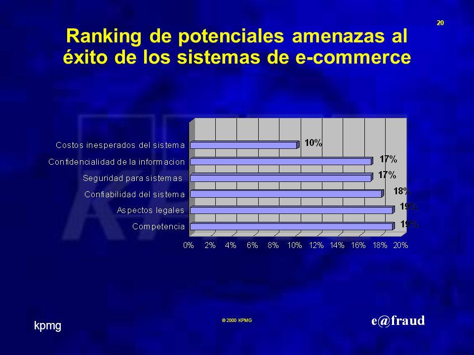 kpmg 20 © 2000 KPMG Ranking de potenciales amenazas al éxito de los sistemas de e-commerce