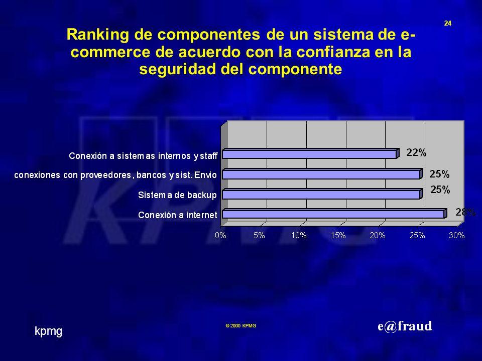 kpmg 24 © 2000 KPMG Ranking de componentes de un sistema de e- commerce de acuerdo con la confianza en la seguridad del componente