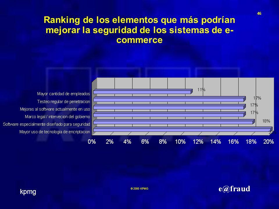 kpmg 46 © 2000 KPMG Ranking de los elementos que más podrían mejorar la seguridad de los sistemas de e- commerce