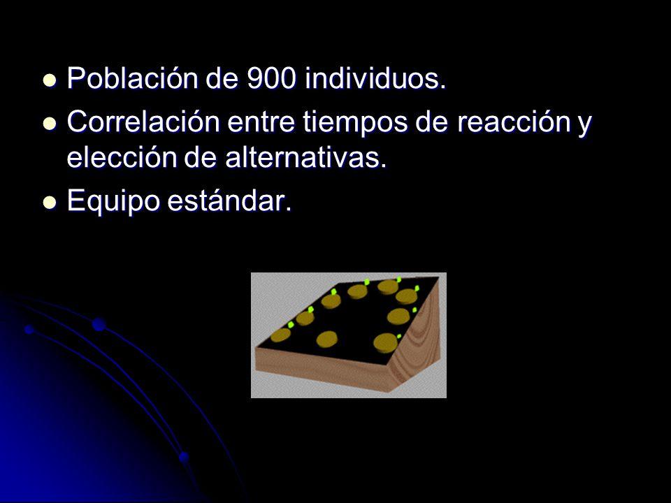 Población de 900 individuos. Población de 900 individuos. Correlación entre tiempos de reacción y elección de alternativas. Correlación entre tiempos
