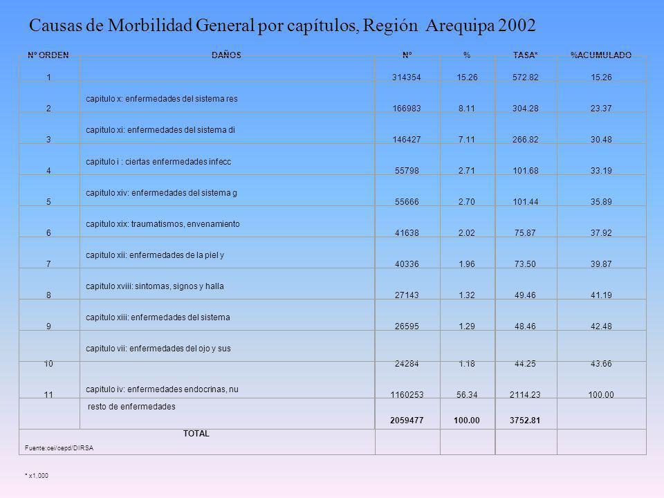 RECURSOS HUMANOS: La Región de Salud cuenta, al 31 de Diciembre de 1999 con un total de 2709 plazas de las cuales 2295 están ocupadas por nombramiento, 171 (6.3%) por contrato directo.De ese total 1099 corresponden a los Profesionales de la Salud.