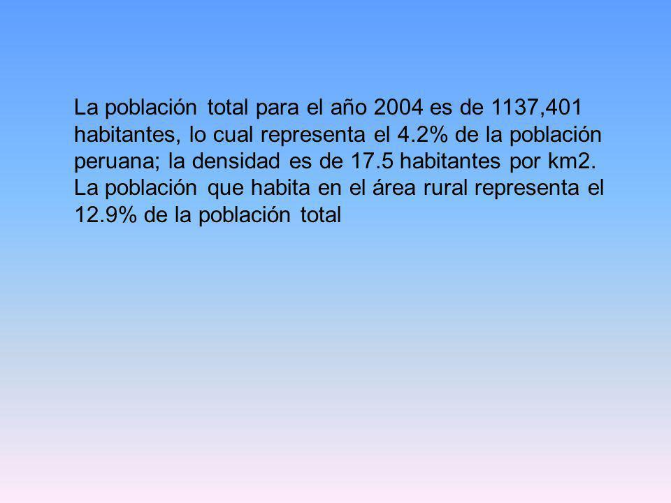 La población total para el año 2004 es de 1137,401 habitantes, lo cual representa el 4.2% de la población peruana; la densidad es de 17.5 habitantes por km2.