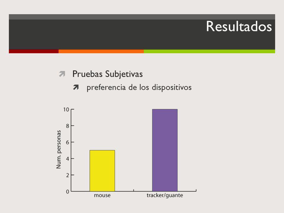 Resultados Pruebas Subjetivas preferencia de los dispositivos