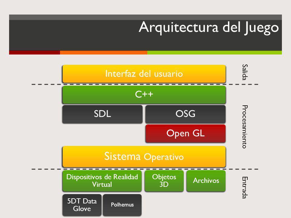 Arquitectura del Juego Sistema Operativo Dispositivos de Realidad Virtual 5DT Data Glove Polhemus Objetos 3D Archivos Interfaz del usuario C++SDLOSGOp