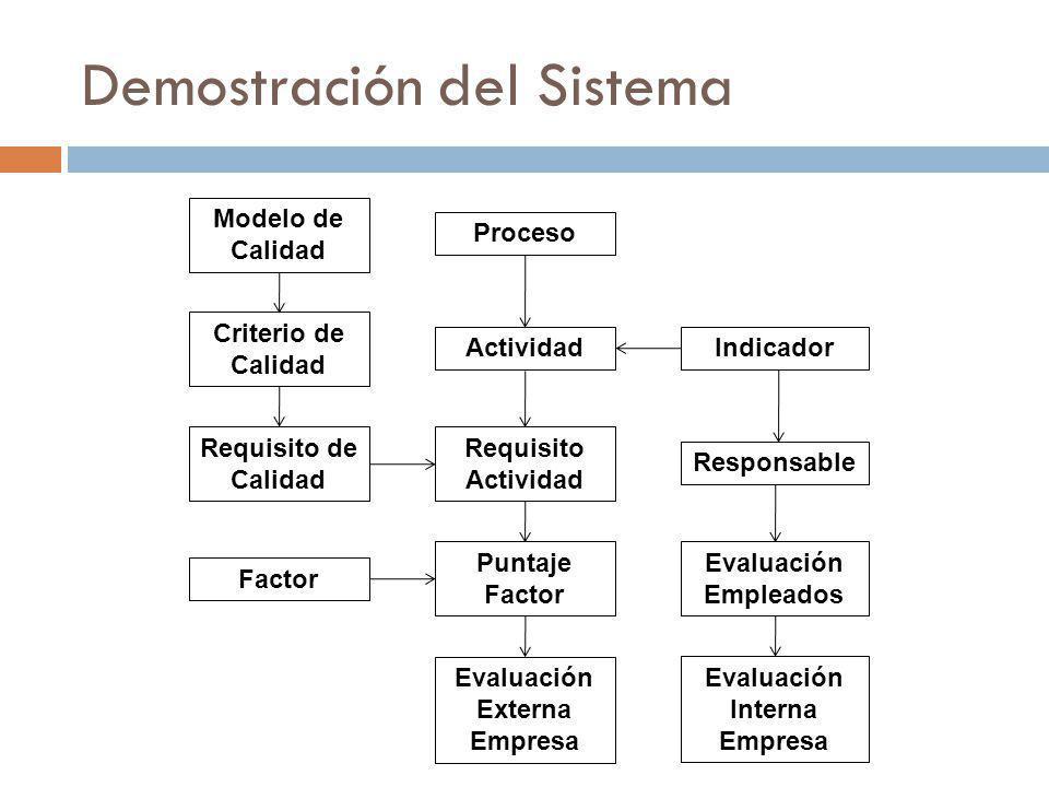 Demostración del Sistema Modelo de Calidad Criterio de Calidad Requisito de Calidad Proceso Actividad Requisito Actividad Factor Indicador Responsable Evaluación Empleados Puntaje Factor Evaluación Interna Empresa Evaluación Externa Empresa