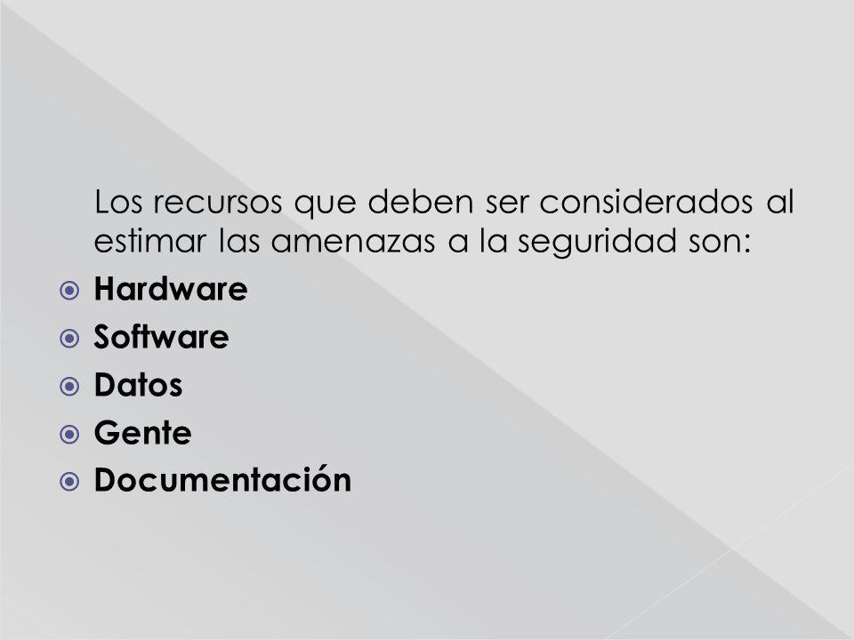 Los recursos que deben ser considerados al estimar las amenazas a la seguridad son: Hardware Software Datos Gente Documentación
