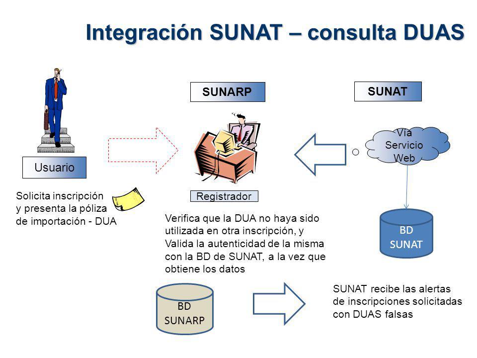 Integración SUNAT – consulta DUAS SUNARP SUNAT Usuario Vía Servicio Web Registrador Solicita inscripción y presenta la póliza de importación - DUA Verifica que la DUA no haya sido utilizada en otra inscripción, y Valida la autenticidad de la misma con la BD de SUNAT, a la vez que obtiene los datos BD SUNAT SUNAT recibe las alertas de inscripciones solicitadas con DUAS falsas BD SUNARP