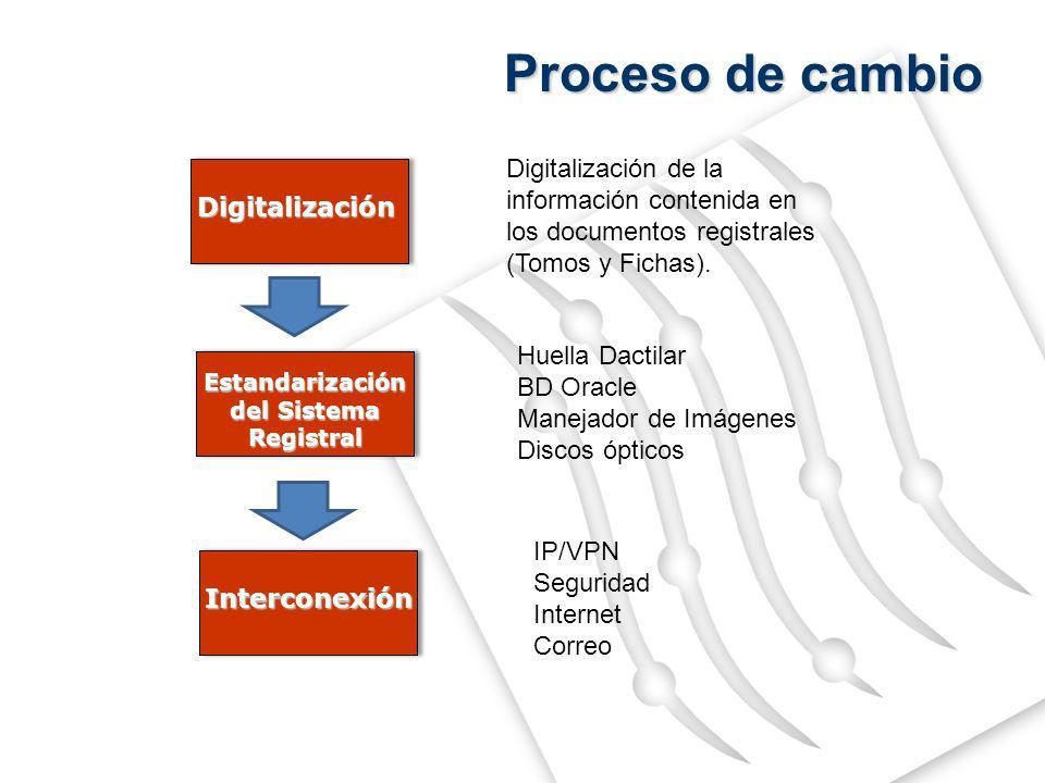 Estandarización del Sistema Registral Huella Dactilar BD Oracle Manejador de Imágenes Discos ópticos Interconexión IP/VPN Seguridad Internet Correo Digitalización Digitalización de la información contenida en los documentos registrales (Tomos y Fichas).