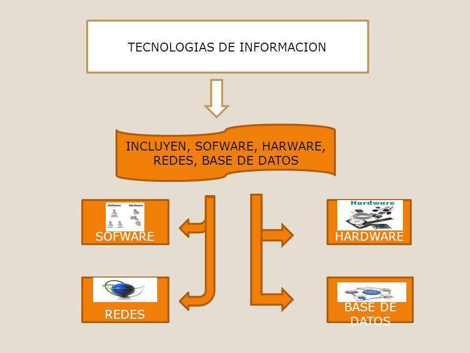 INTRODUCCION TECNOLOGIAS DE INFORMACION INCLUYEN, SOFWARE, HARWARE, REDES, BASE DE DATOS SOFWARE REDES HARDWARE BASE DE DATOS