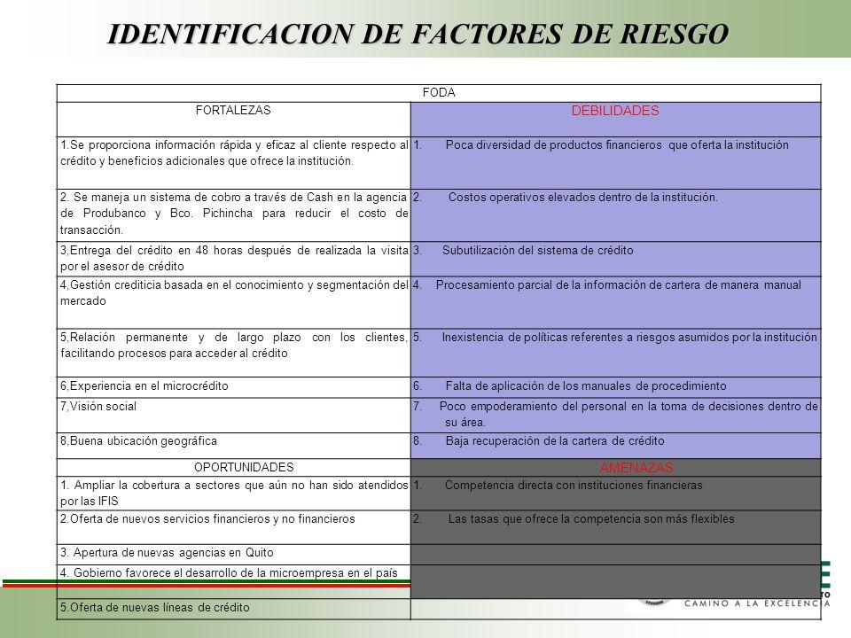 IDENTIFICACION DE FACTORES DE RIESGO FODA FORTALEZAS DEBILIDADES 1.Se proporciona información rápida y eficaz al cliente respecto al crédito y beneficios adicionales que ofrece la institución.
