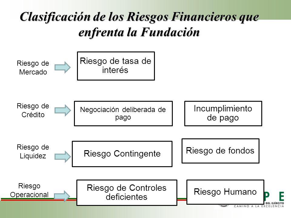 Clasificación de los Riesgos Financieros que enfrenta la Fundación Riesgo de tasa de interés Riesgo de fondos Negociación deliberada de pago Incumplimiento de pago Riesgo Contingente Riesgo Humano Riesgo de Controles deficientes Riesgo de Mercado Riesgo de Crédito Riesgo de Liquidez Riesgo Operacional