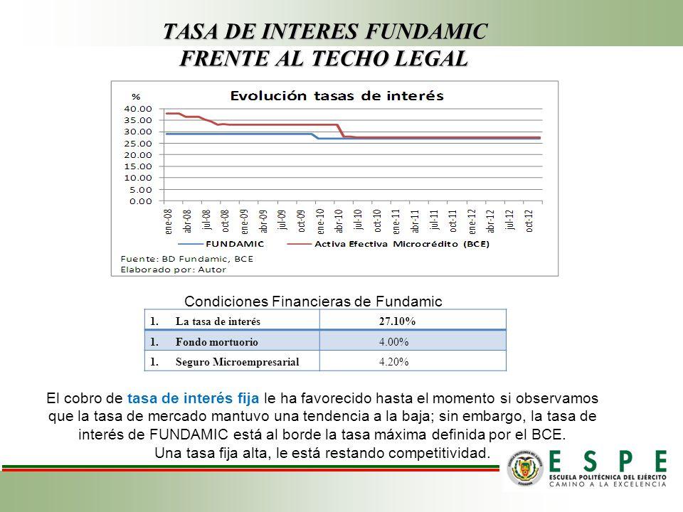 TASA DE INTERES FUNDAMIC FRENTE AL TECHO LEGAL El cobro de tasa de interés fija le ha favorecido hasta el momento si observamos que la tasa de mercado mantuvo una tendencia a la baja; sin embargo, la tasa de interés de FUNDAMIC está al borde la tasa máxima definida por el BCE.