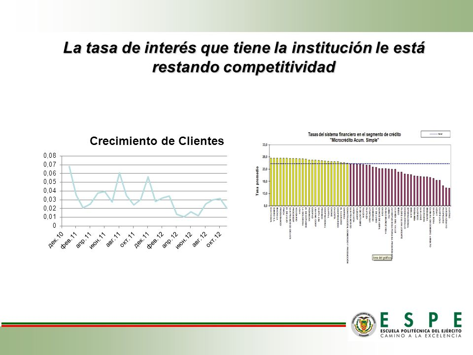 Estructuración del Presupuesto (riesgo de liquidez) Tasas de Interés FINANCIAMIENTO NACIONALFINANCIAMIENTO INTERNACIONAL InstituciónTasaInstituciónTasaSalida KTotal Nacional-15.25%Externo-111.67%5.58%17.25% Nacional-27%Externo-210.34%5,52%15.86% Nacional-34%Externo-39.91%5.50%15.40% El fondeo externo es más costoso Dificultades en la procuración de fondos, le resta dinámica y suficiencia a la estructuración del presupuesto, limitando la liquidez necesaria para el cumplimiento de las metas de entrega de créditos.