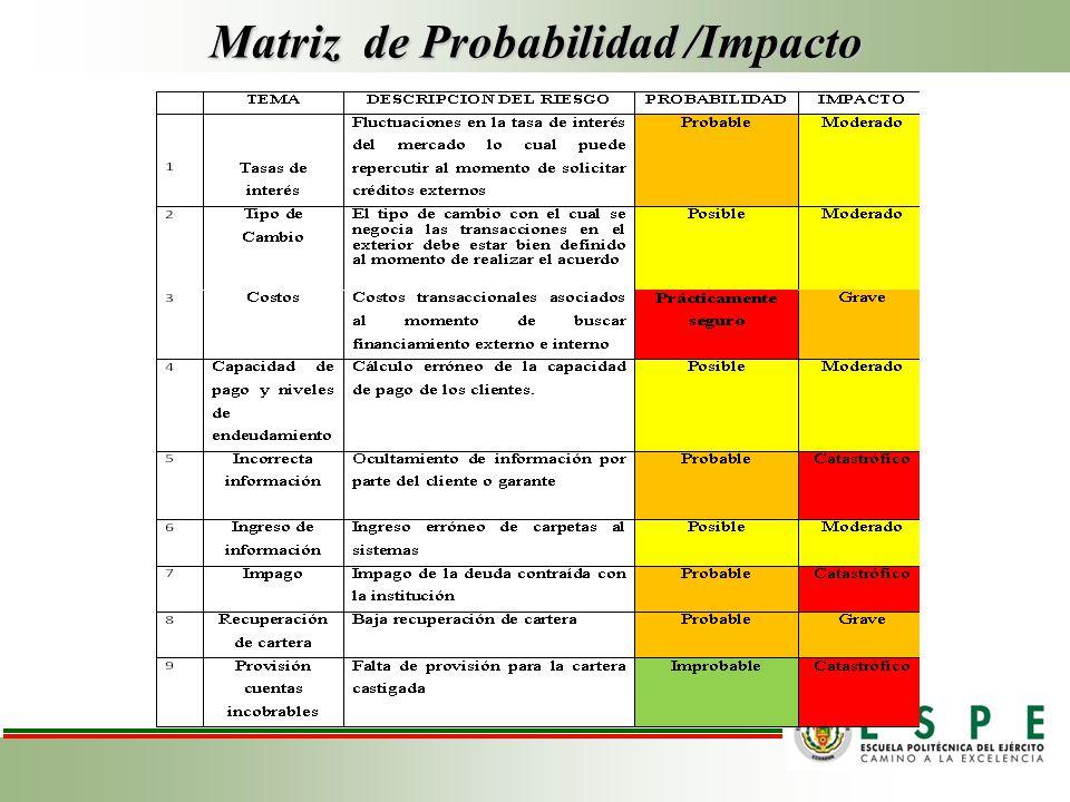 Matriz de Probabilidad /Impacto