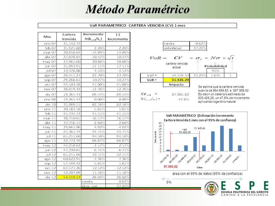 Método Paramétrico Se estima que la cartera vencida subiría de $54.559,53 a $87.985.82 Es decir un deterioro estimado de $33.426,29, un 47,8% de incremento aplicando logaritmo natural cartera vencida actual área con el 95% de datos (95% de confianza) 5% 87.985,82