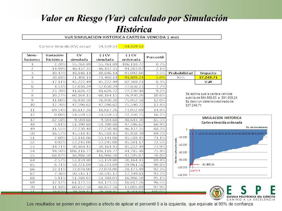 Valor en Riesgo (Var) calculado por Simulación Histórica Se estima que la cartera vencida subiría de $54.559,53 a $91.809,24 Es decir un deterioro estimado de $37.249,71 Los resultados se ponen en negativo a efecto de aplicar el percentil 5 a la izquierda, que equivale al 95% de confianza