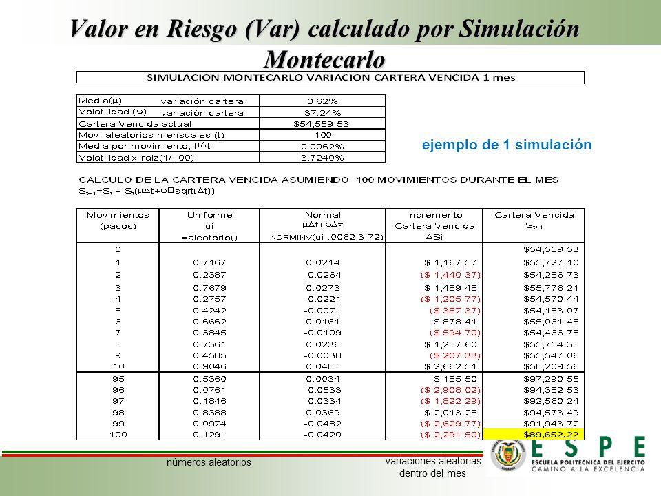 Valor en Riesgo (Var) calculado por Simulación Montecarlo ejemplo de 1 simulación números aleatorios variaciones aleatorias dentro del mes