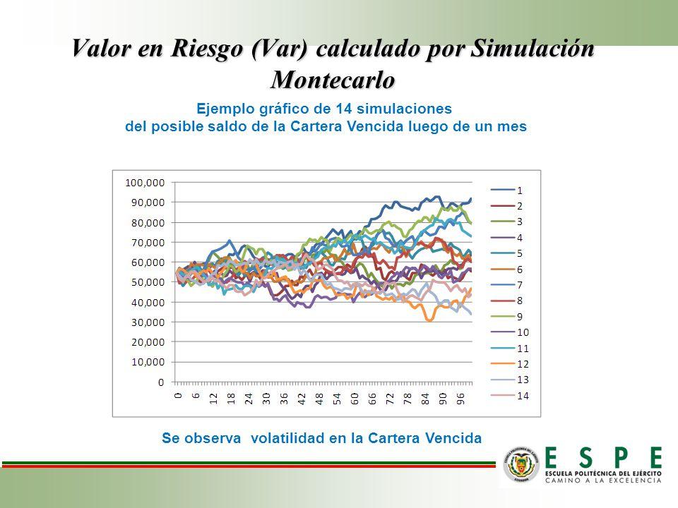 Valor en Riesgo (Var) calculado por Simulación Montecarlo 1000 simulaciones Se estima que la cartera vencida subiría de $54.559,53 a $88.648,32 Es decir un deterioro estimado de $34.088,79 resultado de simulaciones