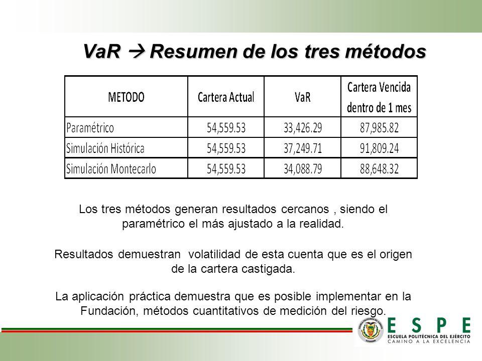 VaR Resumen de los tres métodos Los tres métodos generan resultados cercanos, siendo el paramétrico el más ajustado a la realidad.