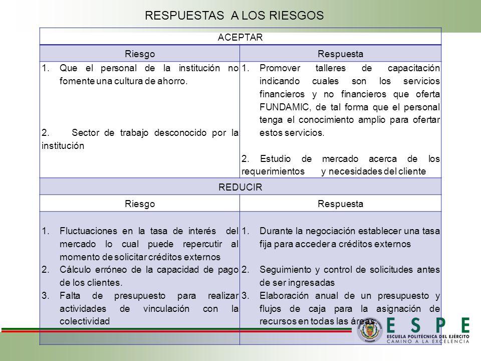 ACEPTAR RiesgoRespuesta 1.Que el personal de la institución no fomente una cultura de ahorro.
