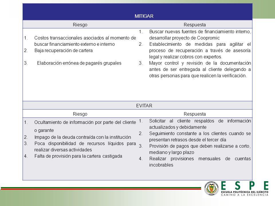 MITIGAR RiesgoRespuesta 1.Costos transaccionales asociados al momento de buscar financiamiento externo e interno 2.Baja recuperación de cartera 3.