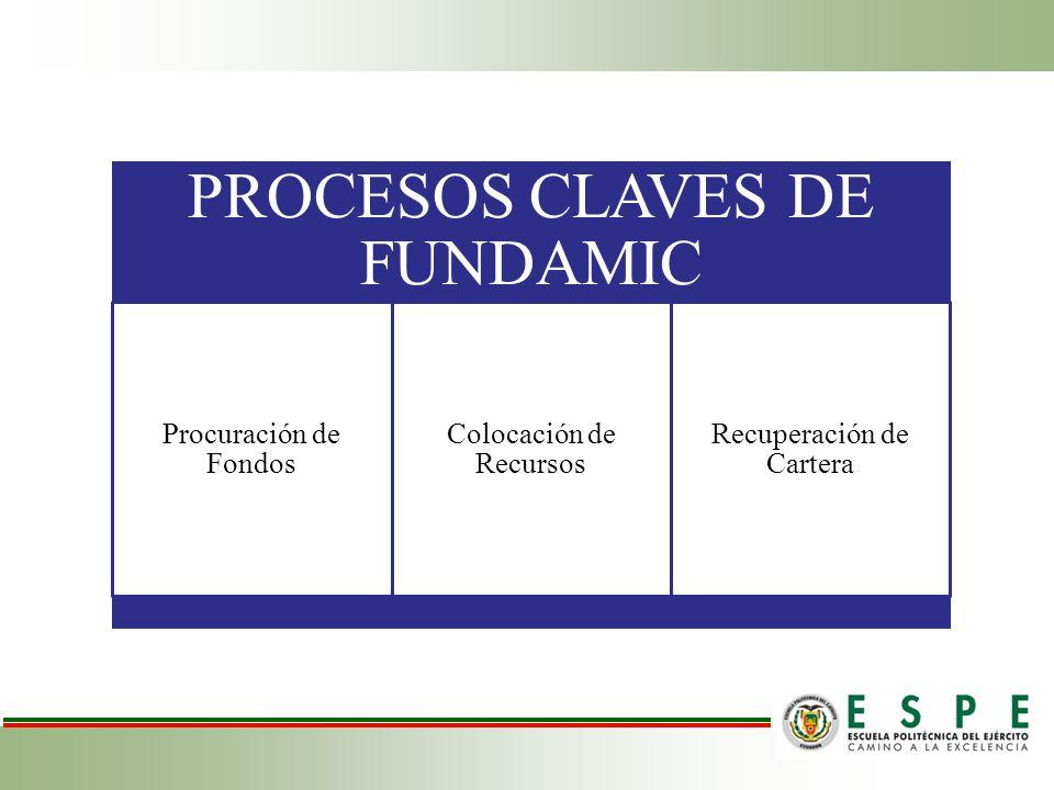 PROCESOS CLAVES DE FUNDAMIC Procuración de Fondos Colocación de Recursos Recuperación de Cartera
