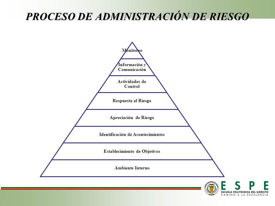 PROCESO DE ADMINISTRACIÓN DE RIESGO Monitoreo Información y Comunicación Actividades de Control Respuesta al Riesgo Apreciación de Riesgo Identificación de Acontecimientos Establecimiento de Objetivos Ambiente Interno