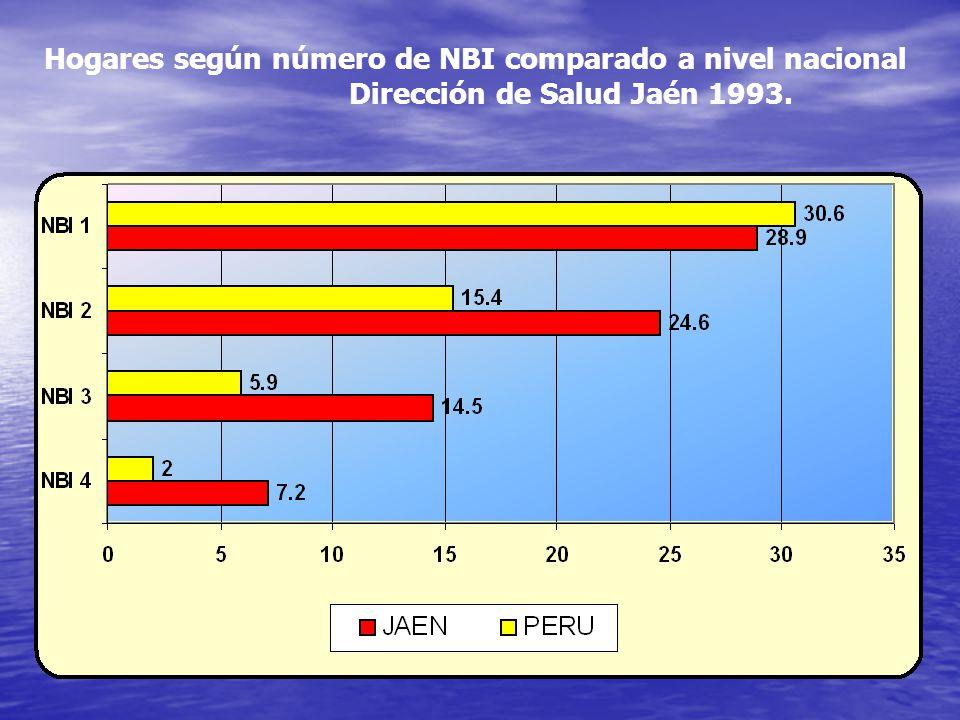 Hogares según número de NBI comparado a nivel nacional Dirección de Salud Jaén 1993.