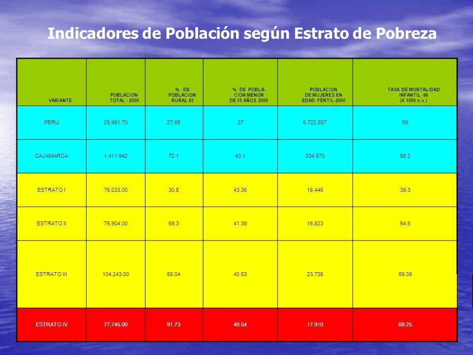 VARIANTE POBLACION TOTAL - 2000 % DE POBLACION RURAL 93 % DE POBLA- CION MENOR DE 15 AÑOS 2000 POBLACION DE MUJERES EN EDAD FÉRTIL-2000 TASA DE MORTALIDAD INFANTIL -96 (X 1000 n.v.) PERU25,661.7027.69376,722,85769 CAJAMARCA1,411.94272.143.1334,97058.2 ESTRATO I76,033.0030.843.3618,44639.3 ESTRATO II75,904.0069.341.3816,82354.6 ESTRATO III104,243.0088.0440.5323,73569.38 ESTRATO IV77,745.0091.7340.5417,91069.25 Indicadores de Población según Estrato de Pobreza