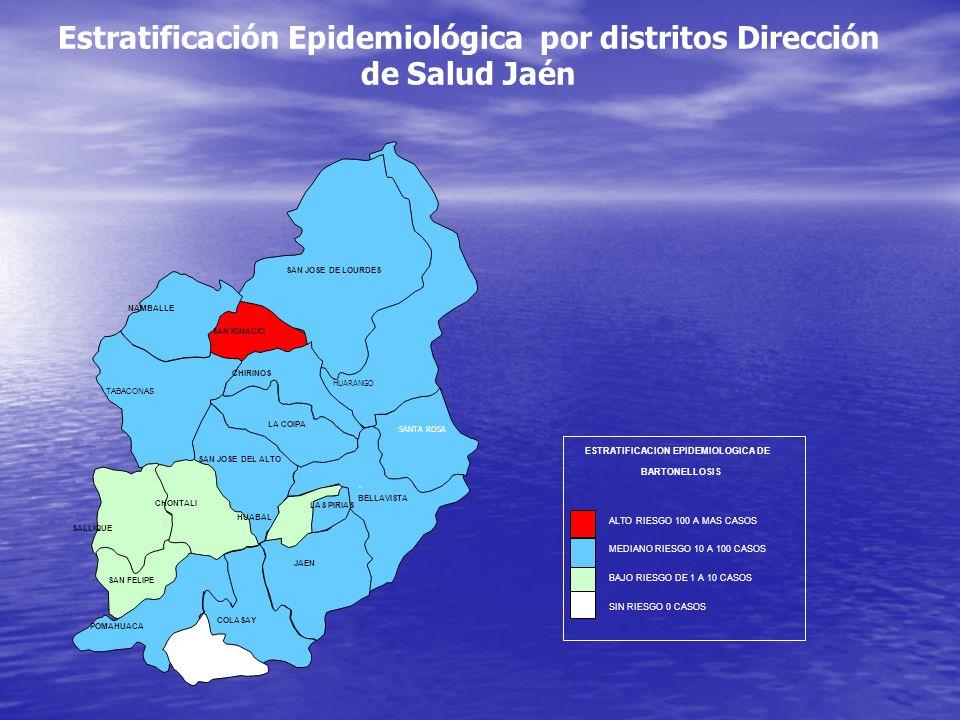 HUARANGO POMAHUACA COLASAY JAEN SAN JOSE DE LOURDES PUCARA NAMBALLE SAN IGNACIO CHIRINOS TABACONAS LA COIPA SAN JOSE DEL ALTO CHONTALI SALLIQUE LAS PIRIAS SAN FELIPE BELLAVISTA HUABAL SANTA ROSA Estratificación Epidemiológica por distritos Dirección de Salud Jaén ALTO RIESGO 100 A MAS CASOS MEDIANO RIESGO 10 A 100 CASOS BAJO RIESGO DE 1 A 10 CASOS SIN RIESGO 0 CASOS ESTRATIFICACION EPIDEMIOLOGICA DE BARTONELLOSIS