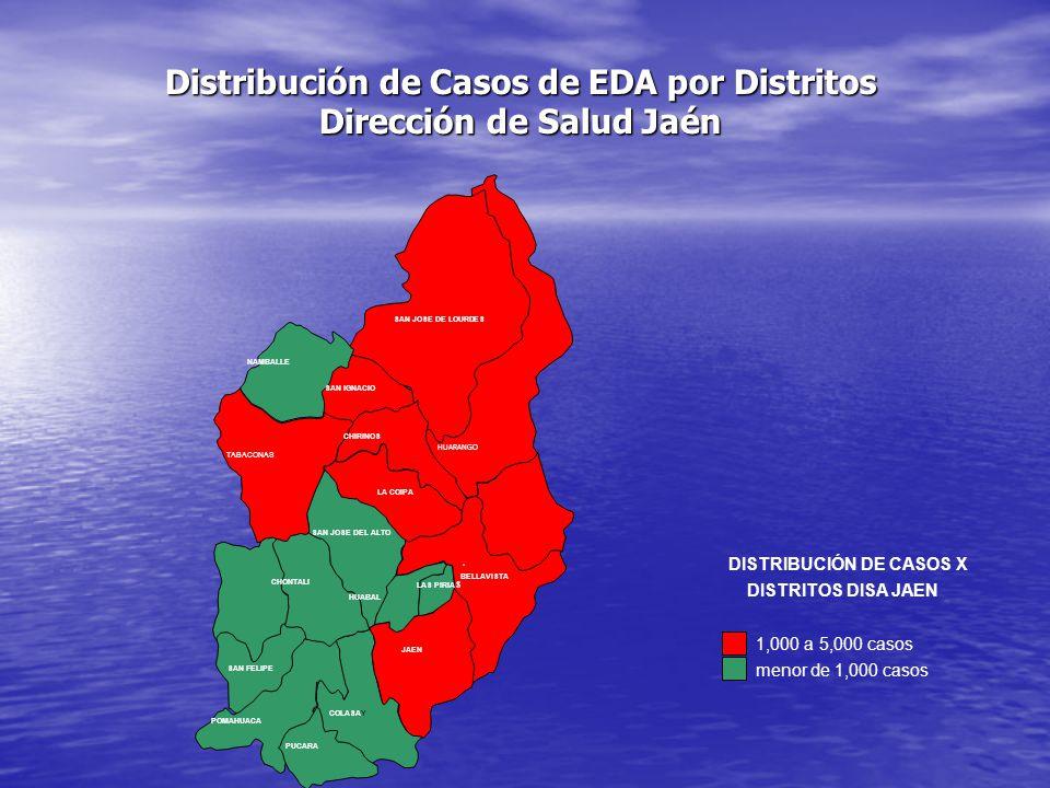 HUARANGO POMAHUACA COLASAY JAEN SAN JOSE DE LOURDES PUCARA NAMBALLE SAN IGNACIO CHIRINOS TABACONAS LA COIPA SAN JOSE DEL ALTO CHONTALI LAS PIRIA S SAN FELIPE BELLAVISTA HUABAL 1,000 a 5,000 casos menor de 1,000 casos DISTRIBUCIÓN DE CASOS X DISTRITOS DISA JAEN Distribución de Casos de EDA por Distritos Dirección de Salud Jaén