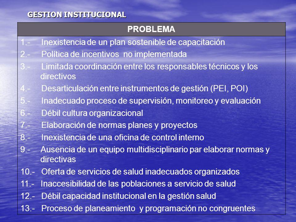 PROBLEMA 1.- Inexistencia de un plan sostenible de capacitación 2.- Política de incentivos no implementada 3.- Limitada coordinación entre los responsables técnicos y los directivos 4.- Desarticulación entre instrumentos de gestión (PEI, POI) 5.- Inadecuado proceso de supervisión, monitoreo y evaluación 6.- Débil cultura organizacional 7.- Elaboración de normas planes y proyectos 8.- Inexistencia de una oficina de control interno 9.- Ausencia de un equipo multidisciplinario par elaborar normas y directivas 10.- Oferta de servicios de salud inadecuados organizados 11.- Inaccesibilidad de las poblaciones a servicio de salud 12.- Débil capacidad institucional en la gestión salud 13.- Proceso de planeamiento y programación no congruentes GESTION INSTITUCIONAL